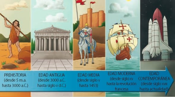 L neas del tiempo clasesdehistorias for Definicion de pintura mural